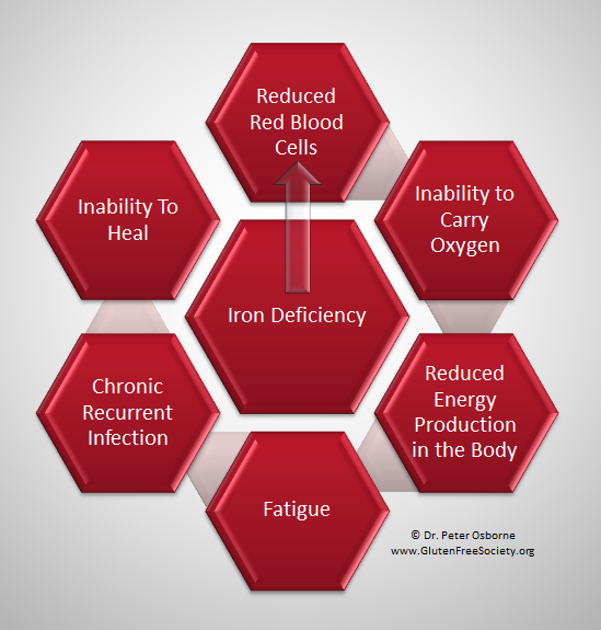 Iron Deficiency - image credit glutenfreesociety.org