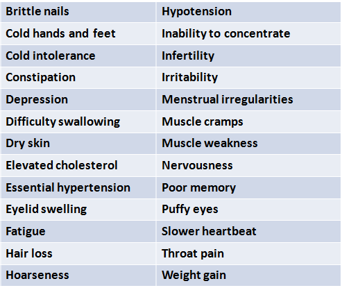 Signs and symptoms of Hypothyroidism